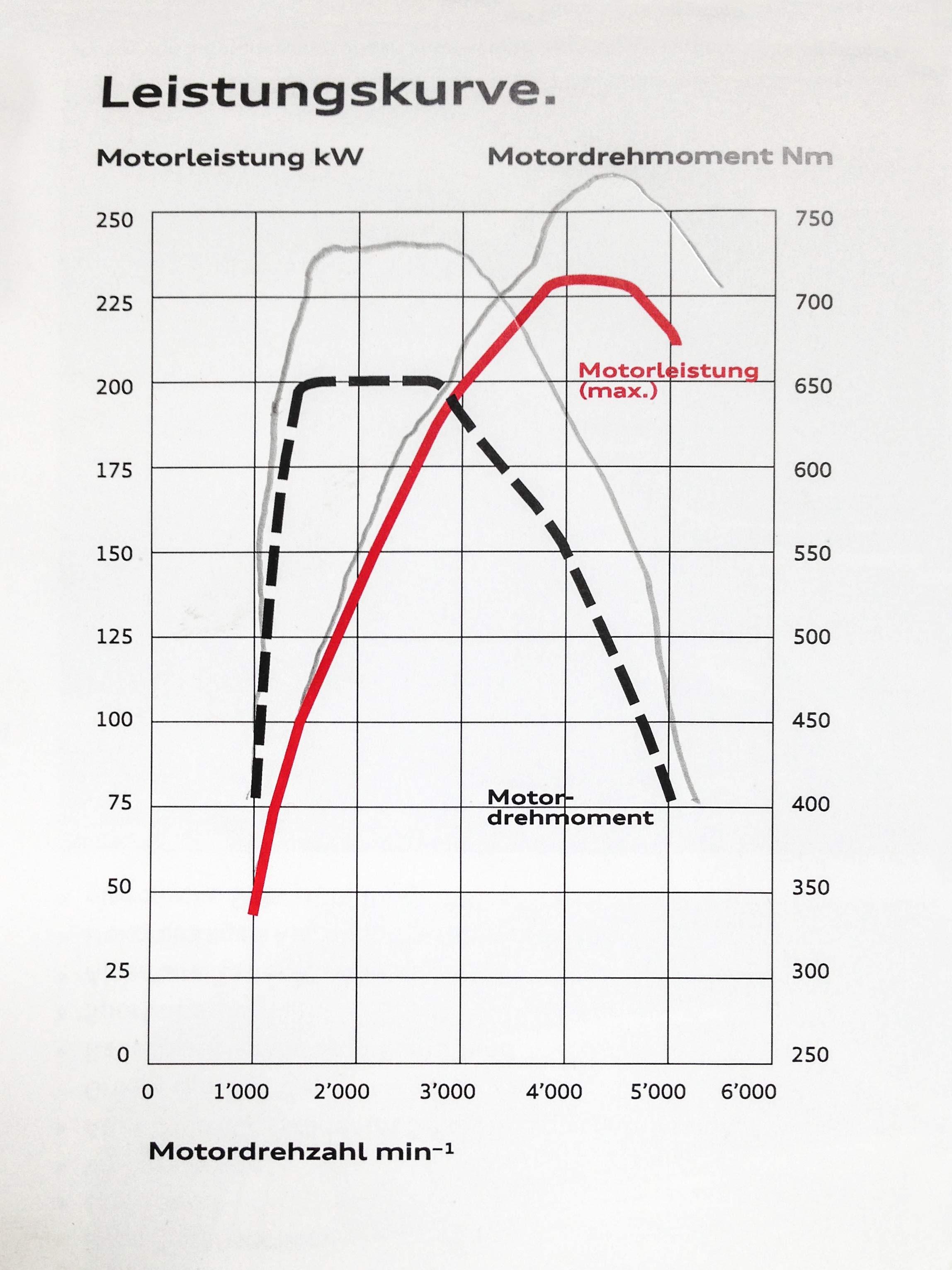 Leistungskurve vorher-nachher